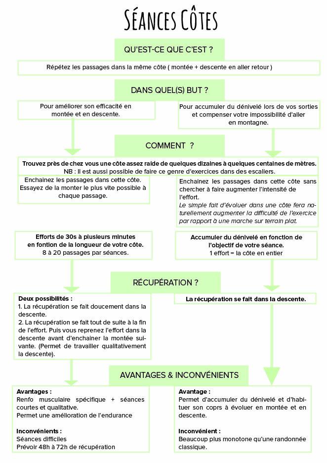 Séances Côtes - Préparation GR20