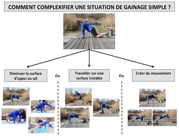 Préparation physique GR20 : exercices de gainage